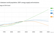 DNV GL Energy Transition Outlook
