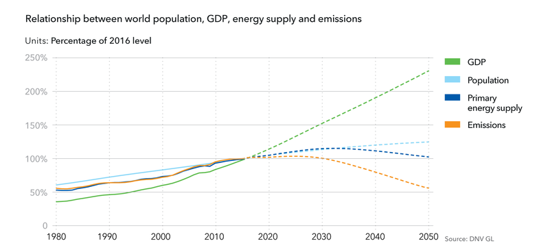 DNV GL Energy Transition Outlook
