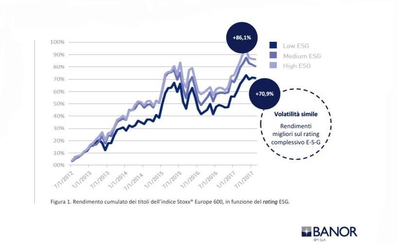 Rating ESG e performance di mercato