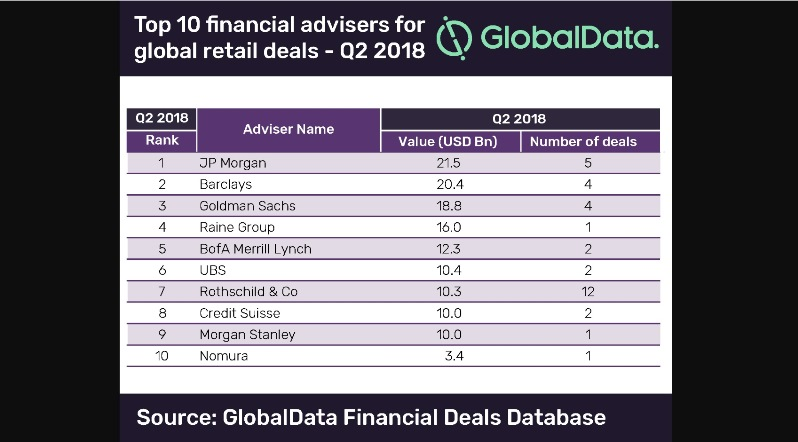 JP Morgan tops GlobalData's