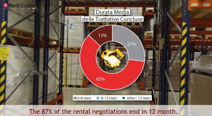 Immobiliare Logistico: 40,89 euro