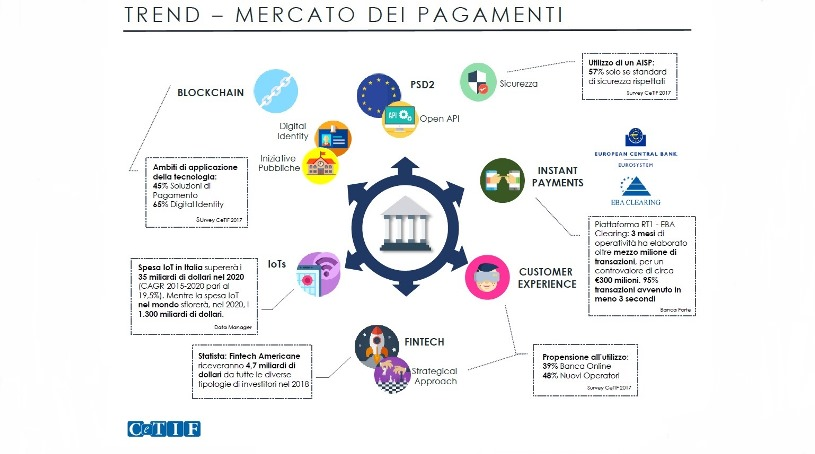 Bank as a Platform del Digital Banking