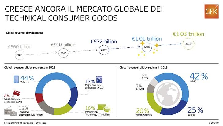 Technical Consumer Goods (TCG)