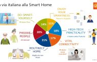 Trend digitali Smart Home