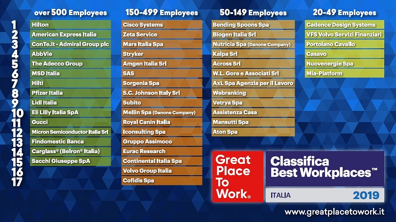 Great Place to Work Italia