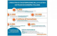 Plastica, ambiente, occupazione