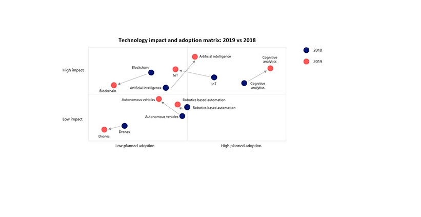 AI impact in Supply Chain