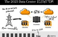 Data Center siti edge 2025