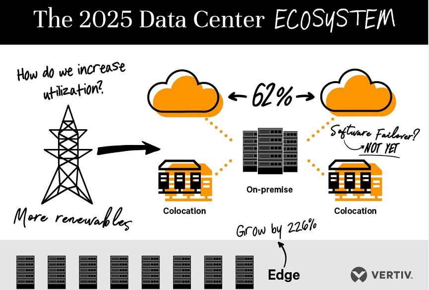 Data Center siti edge 2025