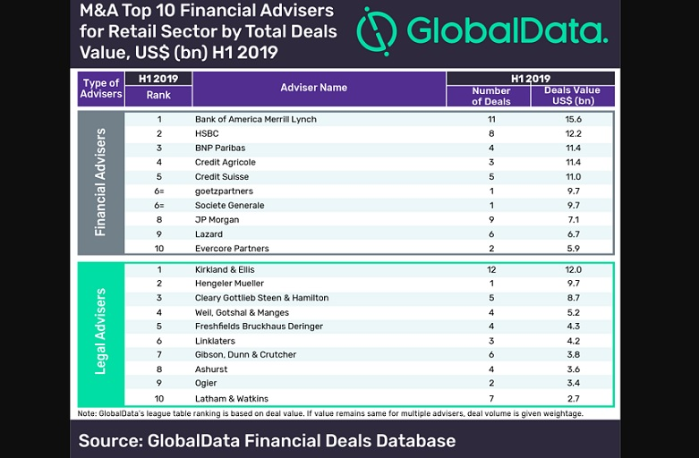 Top 10 retail Mergers Acquisitions