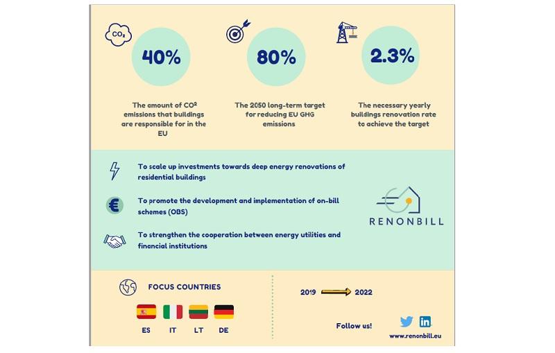 On-bill financing in Europe