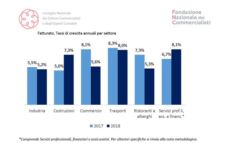 S.r.l. trainano economia italiana