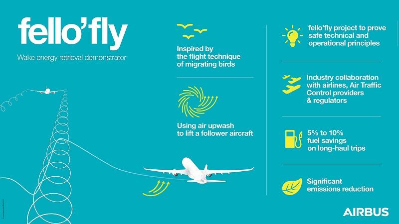 Biomimetica Airbus
