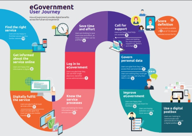 eGovernment Benchmark 2019
