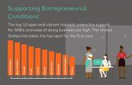 Index of Women Entrepreneurs