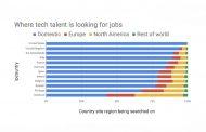 Mercato lavoro in tech Italia