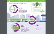 Sostenibilità e business travel