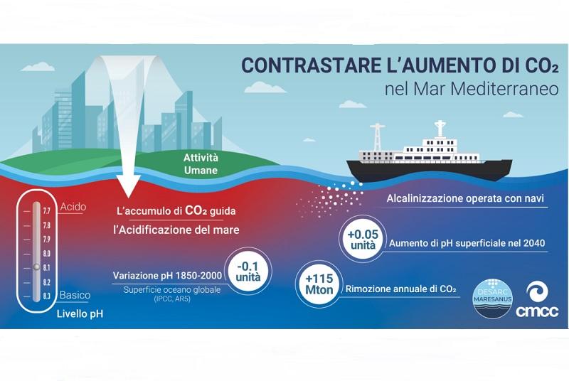 Rimozione CO2 da atmosfera