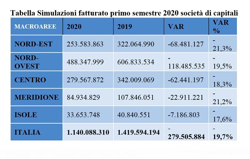 Bilanci PMI semestre 1.2020