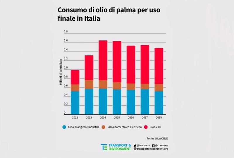 Stop olio di palma in biodiesel