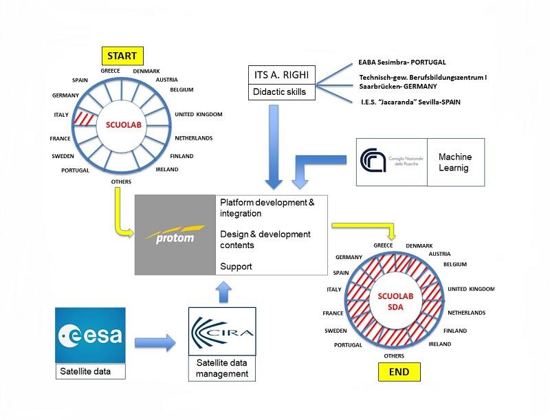ESA e Protom per Scuolab