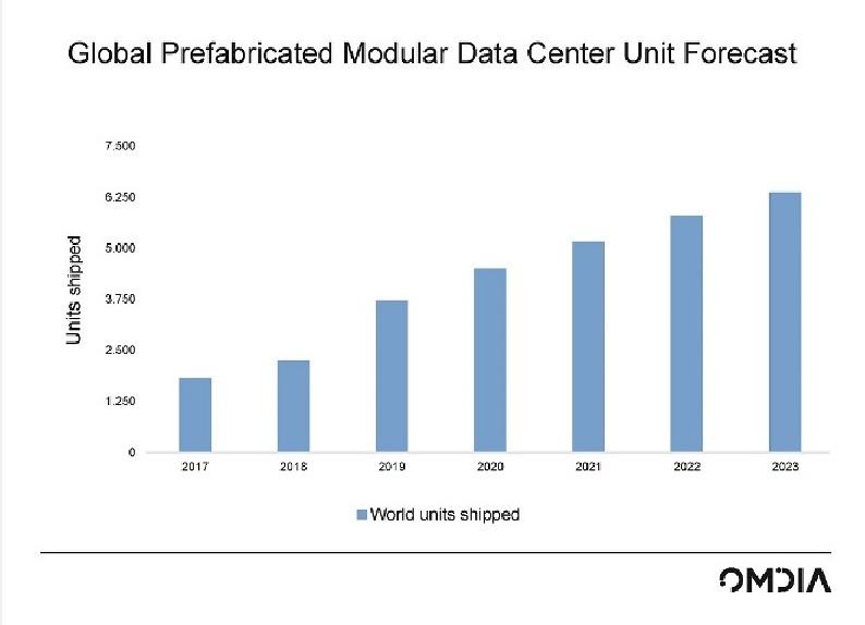 Vertiv leader data center modulari