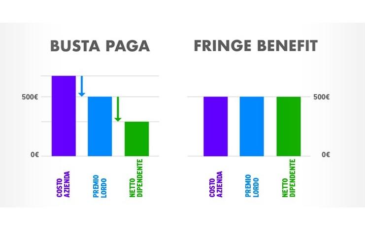 Risparmio fiscale Fringe Benefits