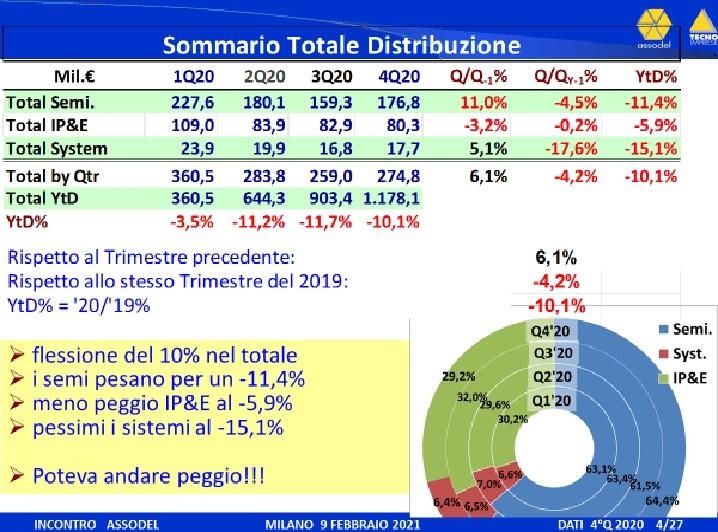 Rapporto Assodel mercato elettronica
