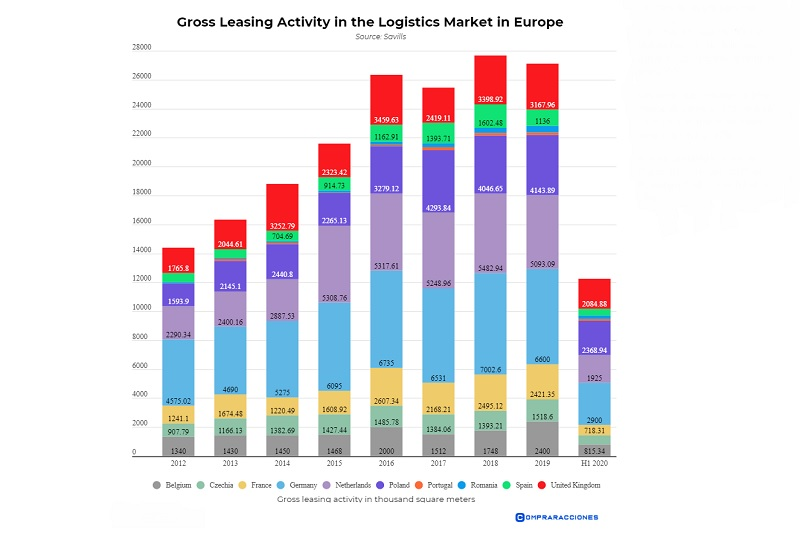 European Logistics Investment