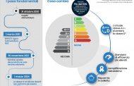 2021: cambia etichetta energetica