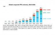 Corporate Clean Energy Buying grew