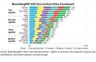 G20 Countries' Climate Policies Fail