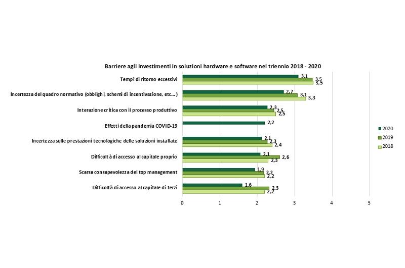 Calo investimenti efficienza energetica