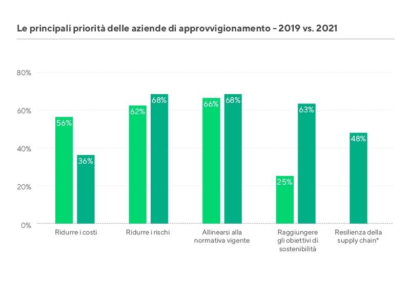 Barometro Acquisti Sostenibili 2021