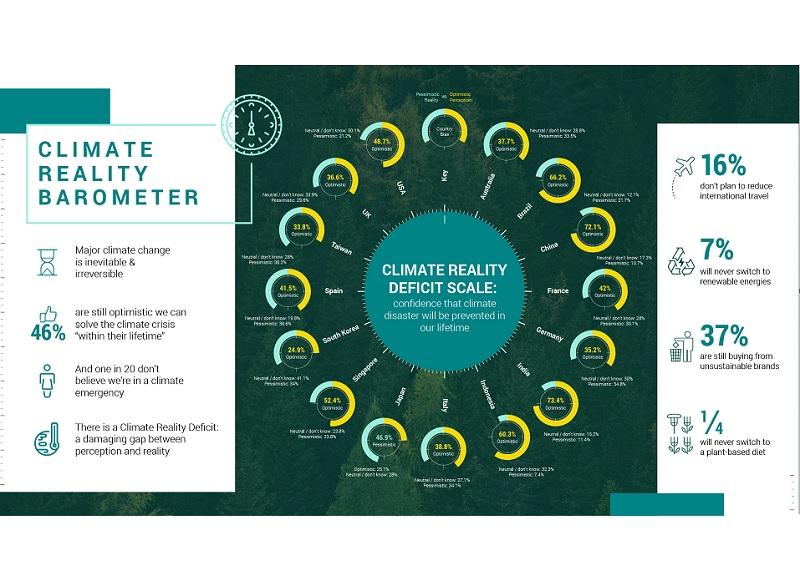 Inconsapevolezza crisi climatica
