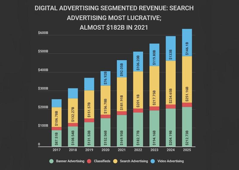 Digital Advertising Revenue