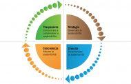 Sostenibilità: quanto vale per aziende?